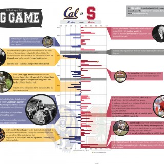 The History of Big Game