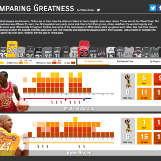 Comparing NBA Greatness